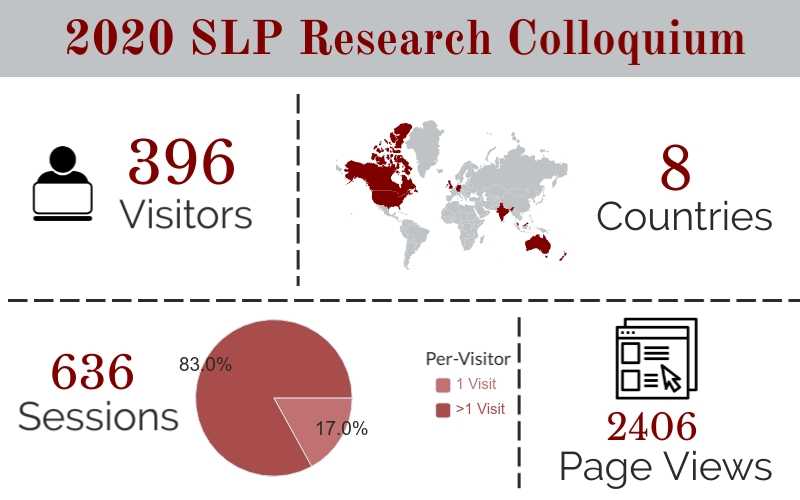 2020 SLP Research Colloquium - 396 Visitors, 8 Countries, 636 Sessions, 2406 Page Views