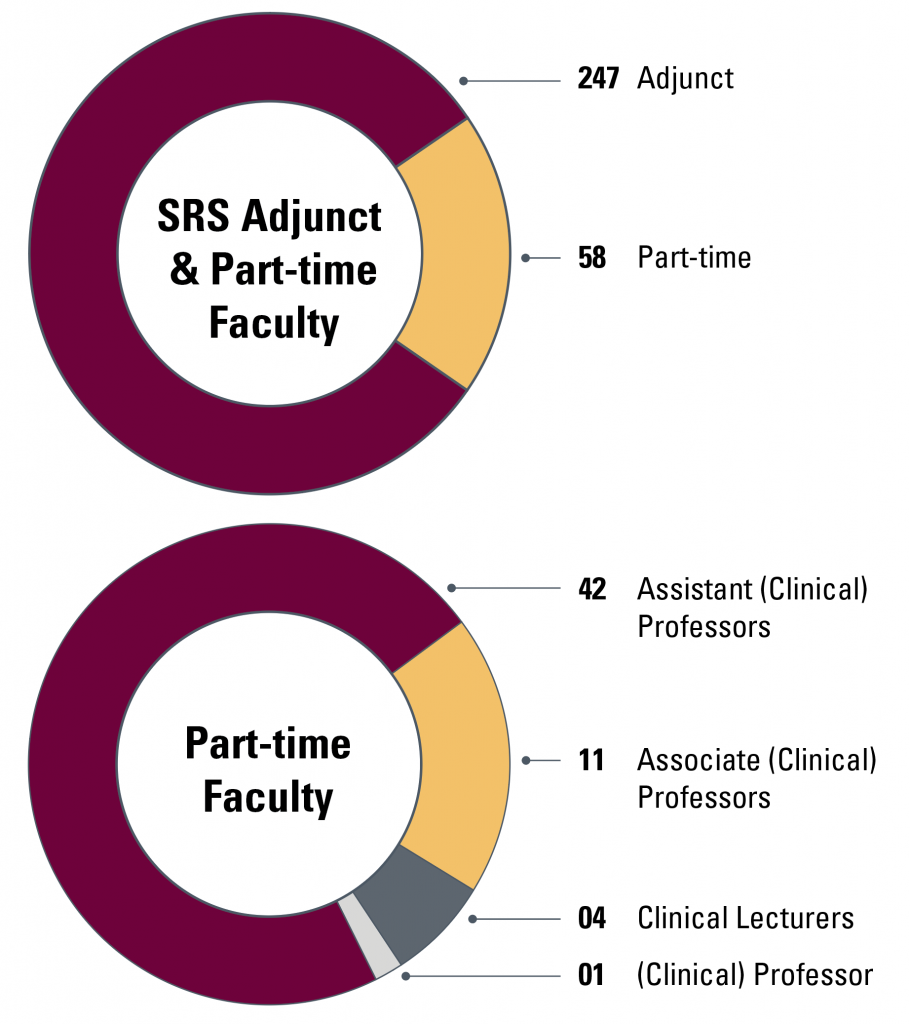SRS Faculty Breakdown: 247 Adjunct, 42 Part-time Assistant (Clinical) Professors, 11 Part-time Associate (Clinical) Professors, 4 Part-time Clinical Lecturers, 1 Part-time (Clinical) Professor